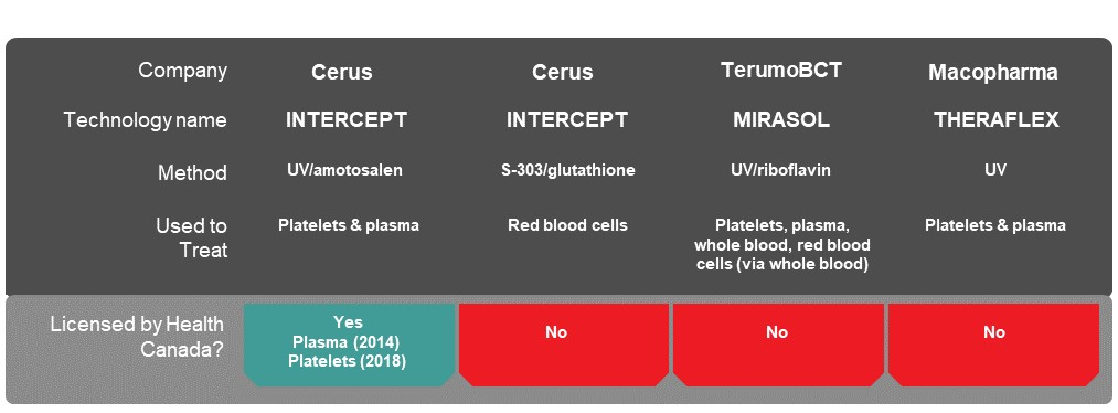table used in pathogen inactivation primer, part 1 in R.E.D. blog series