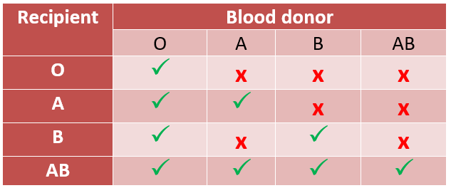ABO Blood Type Matching Chart