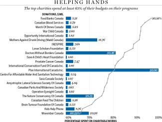 Chart of percentage spent on charitable works