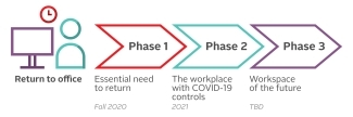 Infographic of Return to Office three phases.
