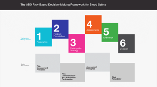 risk-based decision-making