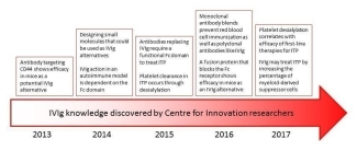 Centre for Innovation IVIg research progress